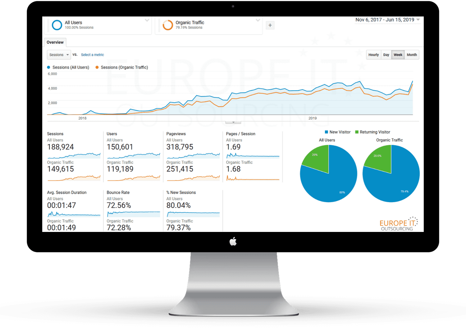 SEO Case Study 400K organic Website Visits Stable Traffic for 2 years
