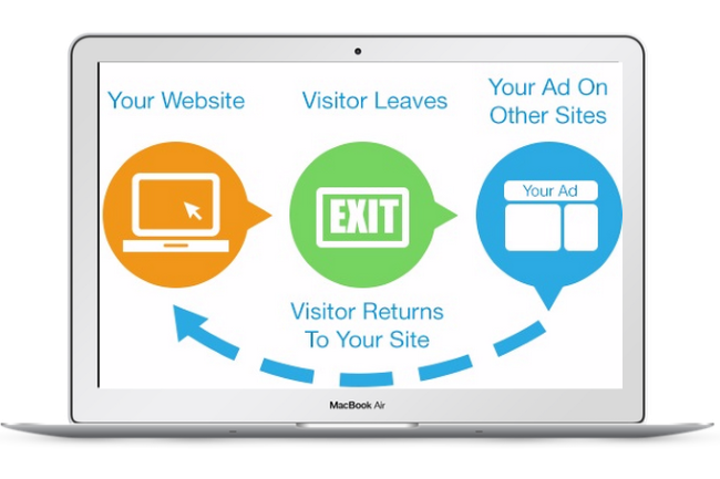 Remarketing Ads Services